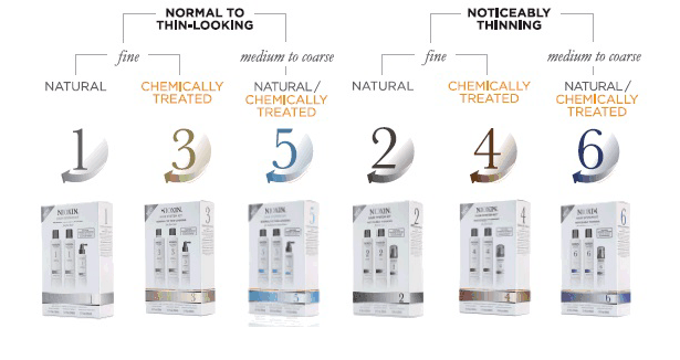 how to choose nioxin system